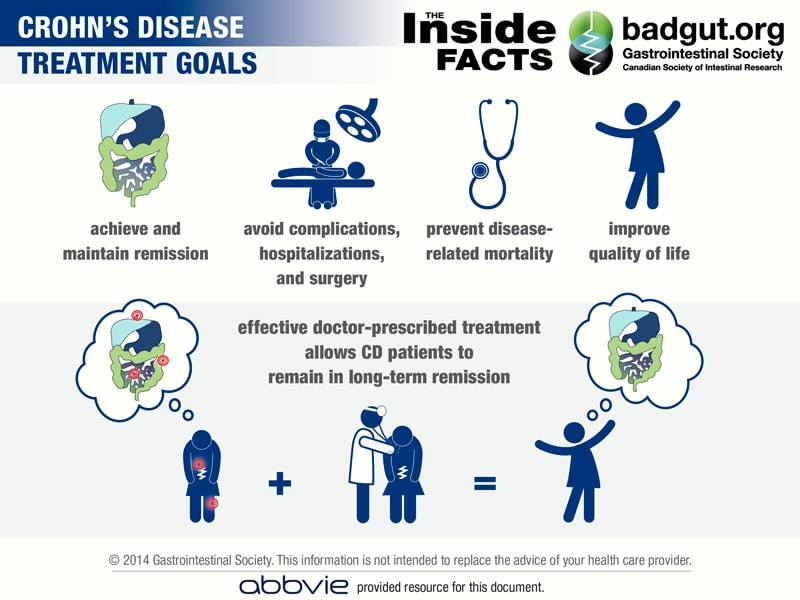 Infographic-CD-Treatment